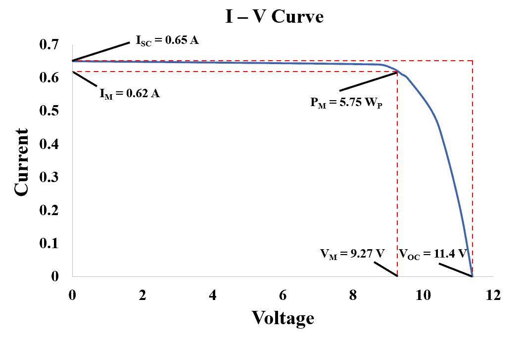 Voltage & Current I-V Curve of Solar Cell