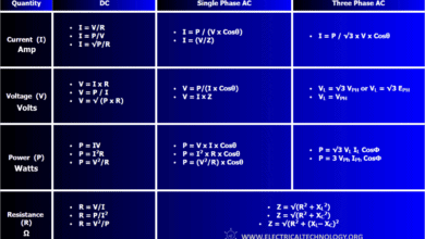 Basic Electrical Engineering Formulas and Equations