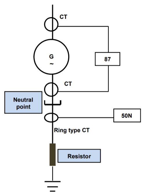 Connection for Generator stator differential and earth-fault protection