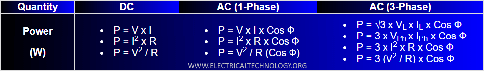 Electric Power Formulas in AC and DC Circuits.