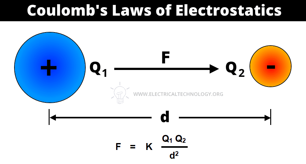 Coulomb's Laws of Electrostatics