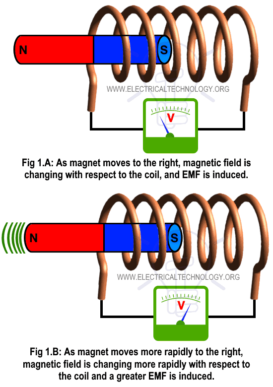 Explanation and Working of Faraday's Law