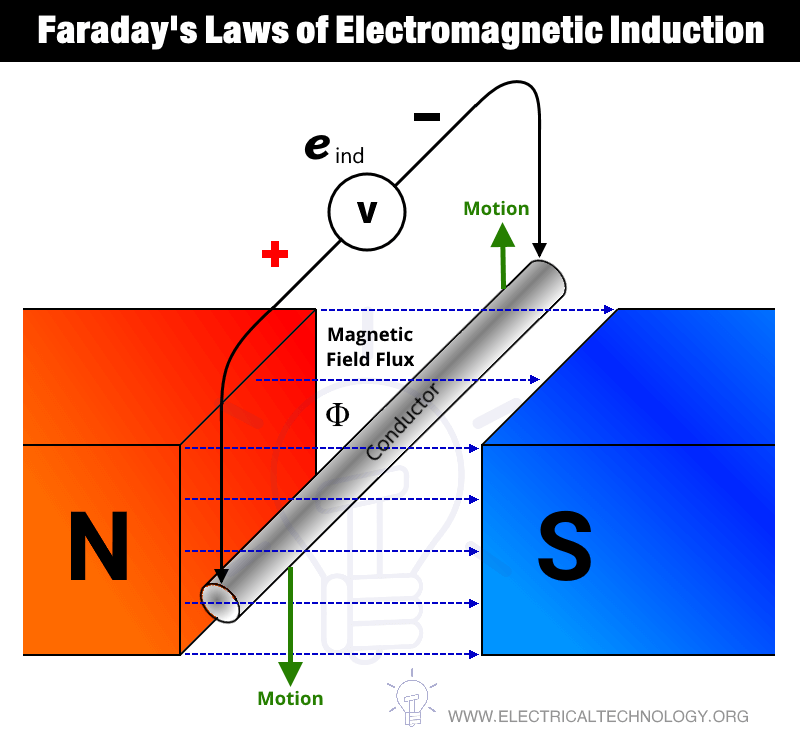 Faradays Laws of Electromagnetic Induction