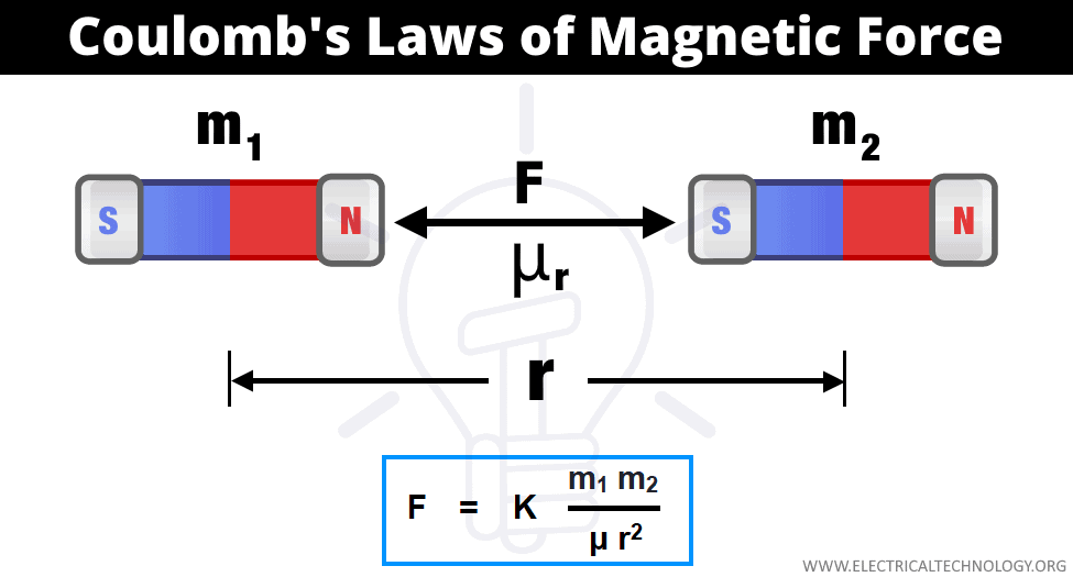 Coulomb's Law of Magnetic Force
