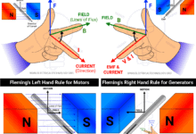 Difference between Fleming's Left Hand and Right Hand Rules
