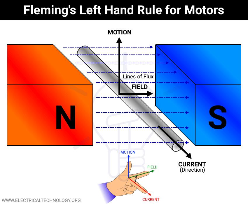 Fleming's Left Hand Rule for Motors