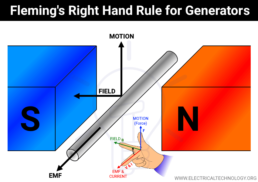 Fleming's Right Hand Rule for Generators