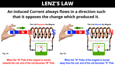 Lenz's Law of Electromagnetic Induction