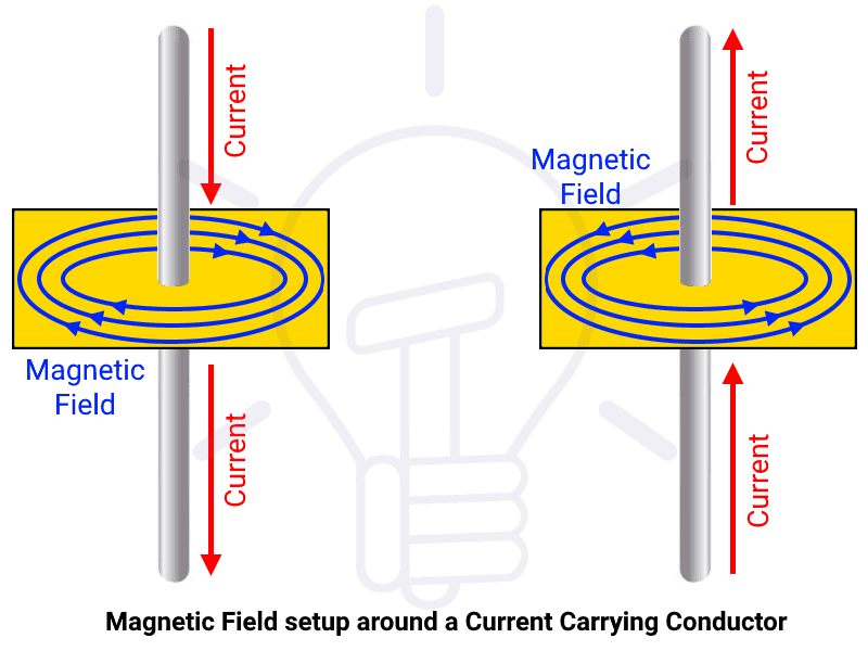 Magnetic Field setup around a current carrying conductor