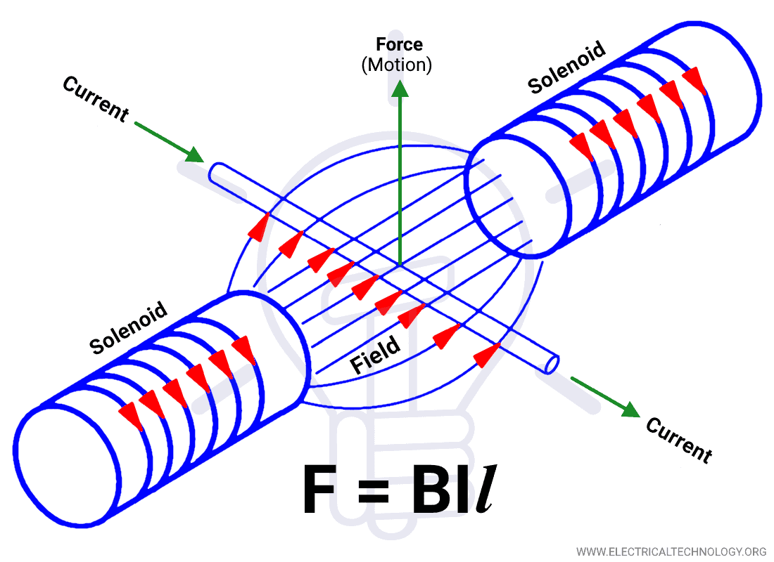 Mechanical force on a current carrying conductor laying in a magnetic field