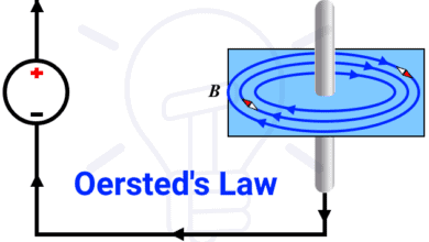 Oersted' Law - Experiment for exploring the magnetic field around a current carrying conductor