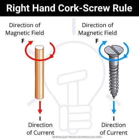 Right Hand Corkscrew Rule