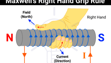 Right Hand Grip Rule or Right Hand Thumb Rule