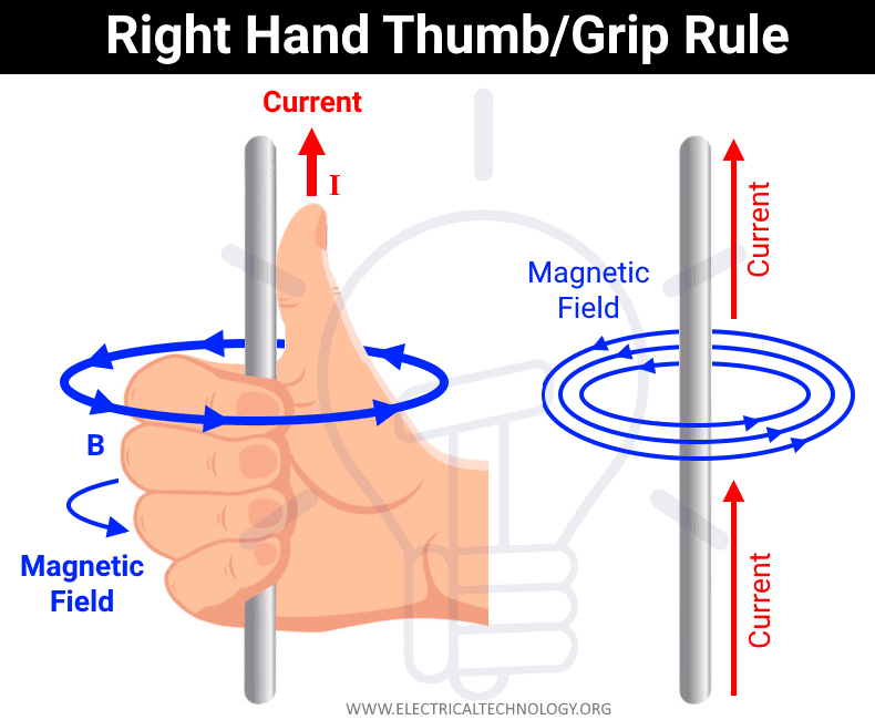Right Hand Thumb Rule - Gripping Rule