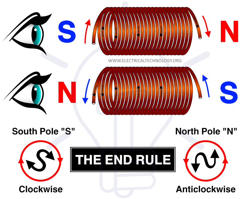 The Clock Rule or The End Rule
