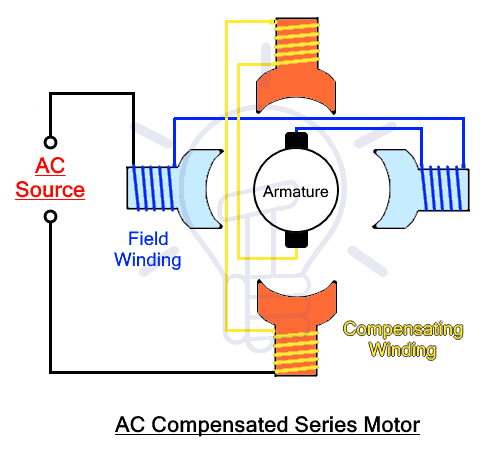 AC Compensated Series Motor