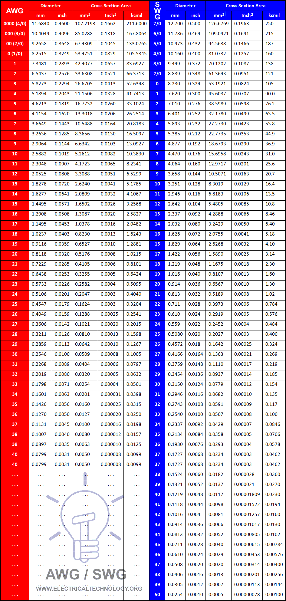 AWG-SWG mm, Inches & kcmil Conversion Chart & Table