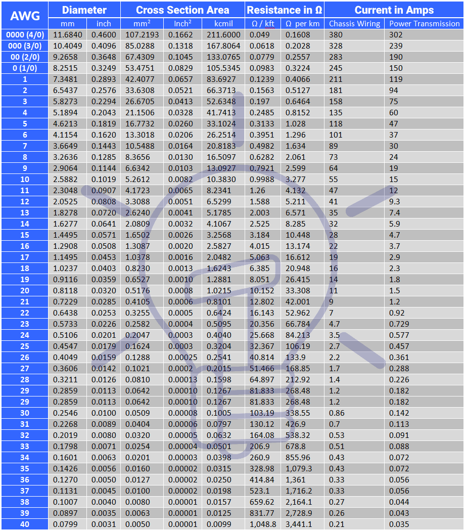American Wire Gauge - AWG Size Chart