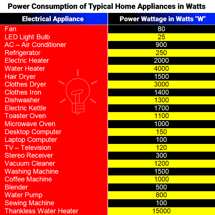 Power Consumption of Typical Home Appliances in Watts