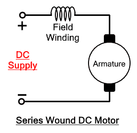 Series Wound DC Motor