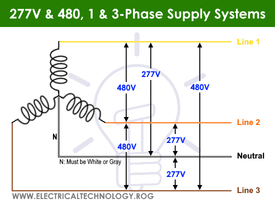 277V & 480V, Single Phase and Three Phase Supply Voltage Systems