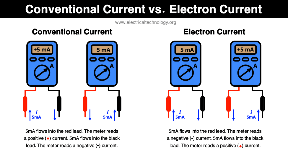 Difference between Electron Current and Conventional Current