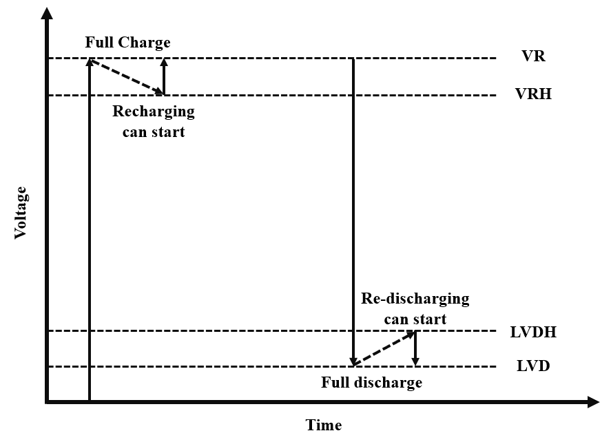 Features of the Charge Controller