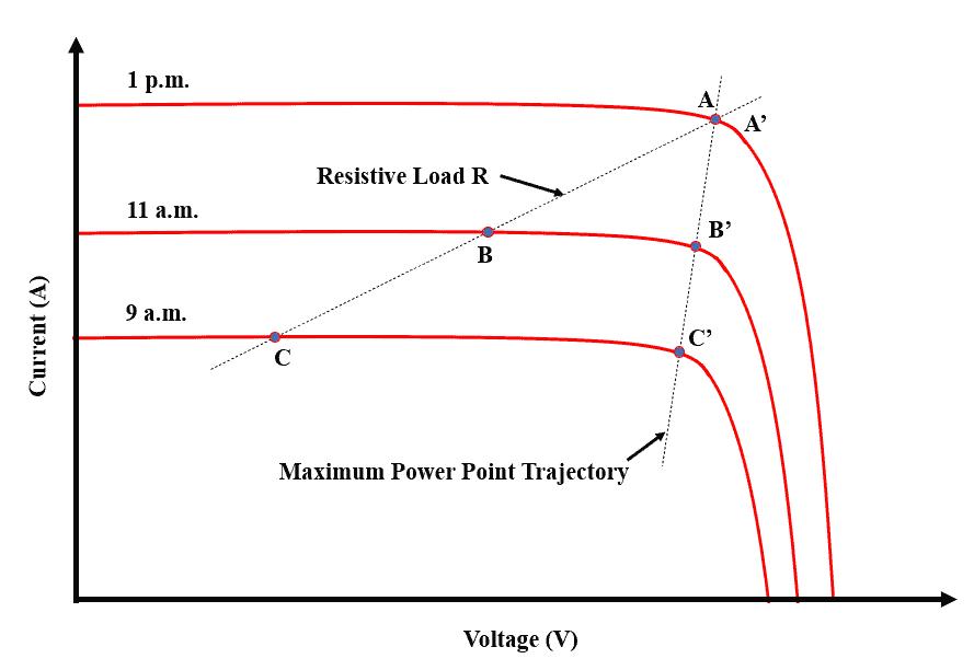I-V Curve of MPPT Solar Charge Controller