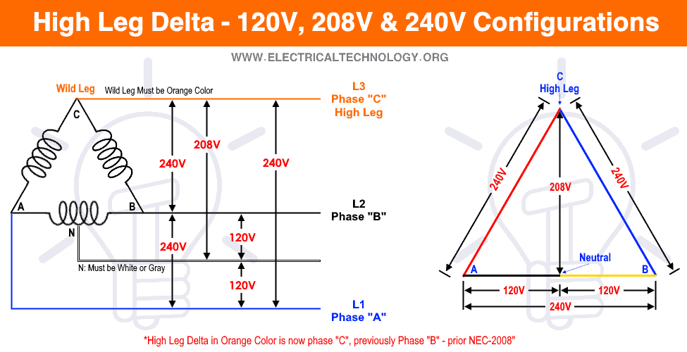 What is High Leg Delta - 120V, 208V & 240V Configurations