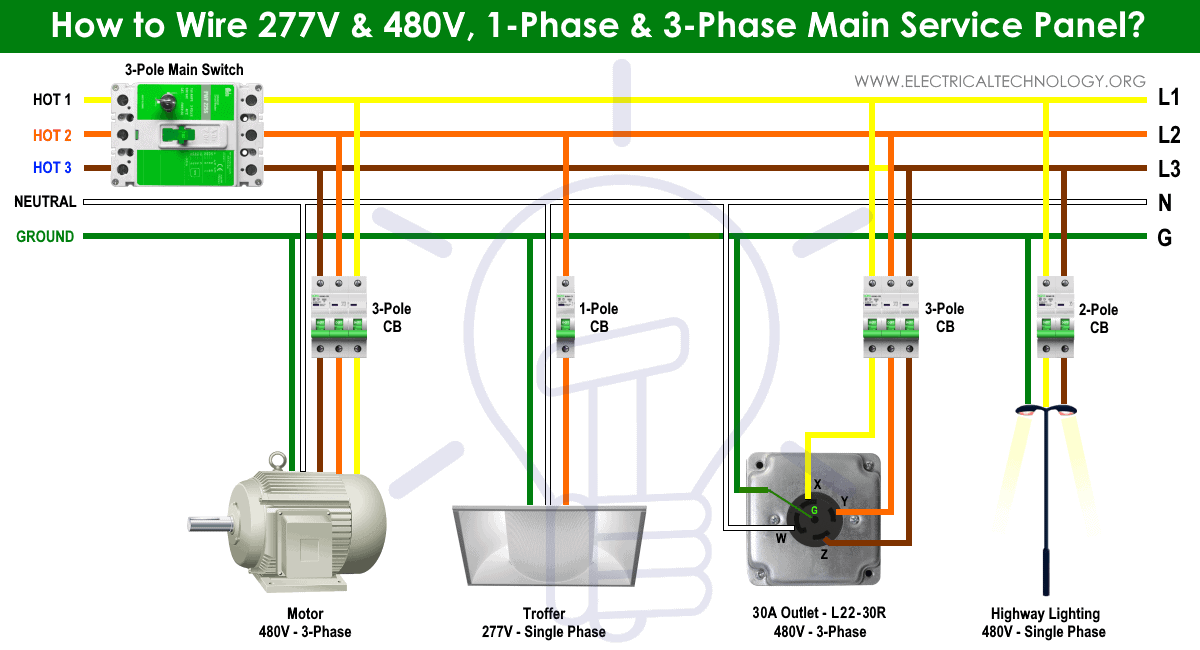 Wiring of 277V & 480V, 1-Phase & 3-Phase Main Breaker Box