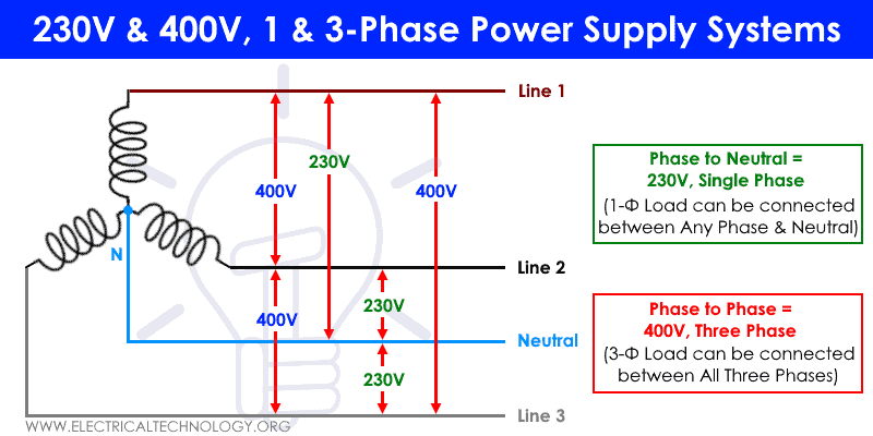 230V & 400V Single Phase & Three Phase Power Supply Systems