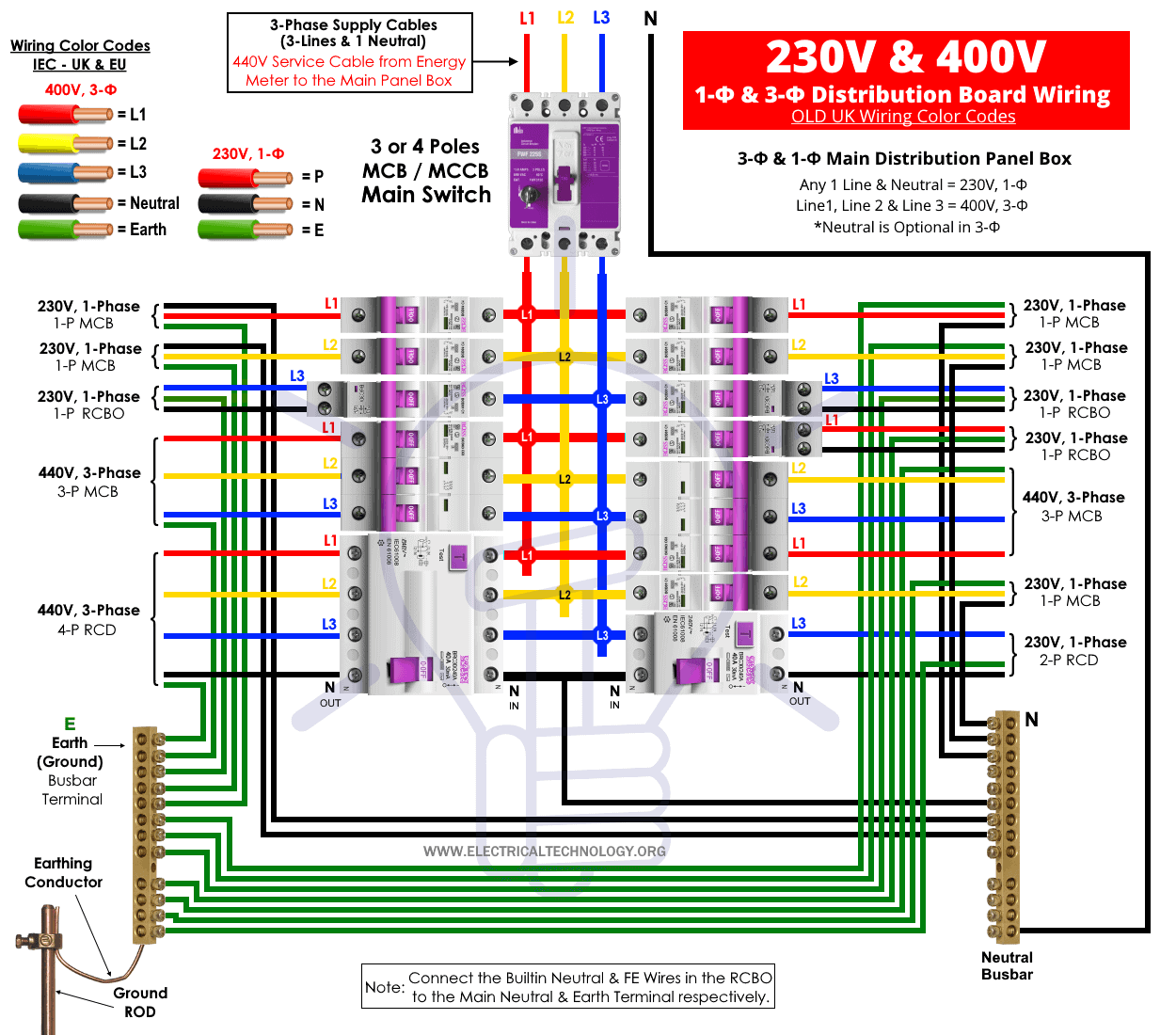 400-230V Distribution Board Wiring - Old UK Wiring Color Codes