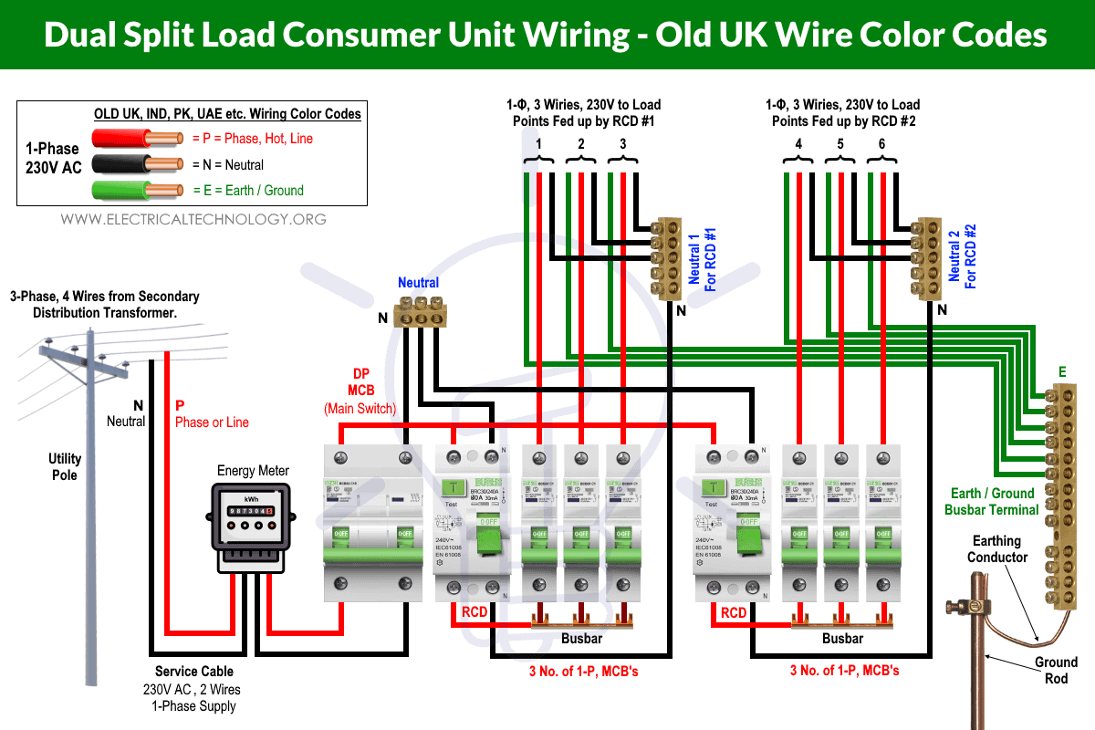 Dual Split Load Consumer Unit Wiring - Old UK Wire Color Codes