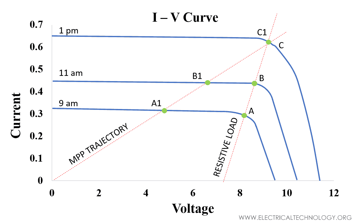 I-V CURVE of maximum available power from the PV array to the load