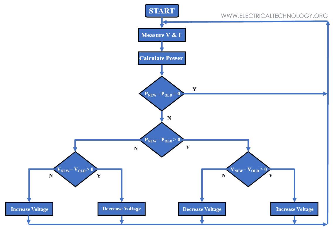 P&O ALOGRITHM Flow Chart