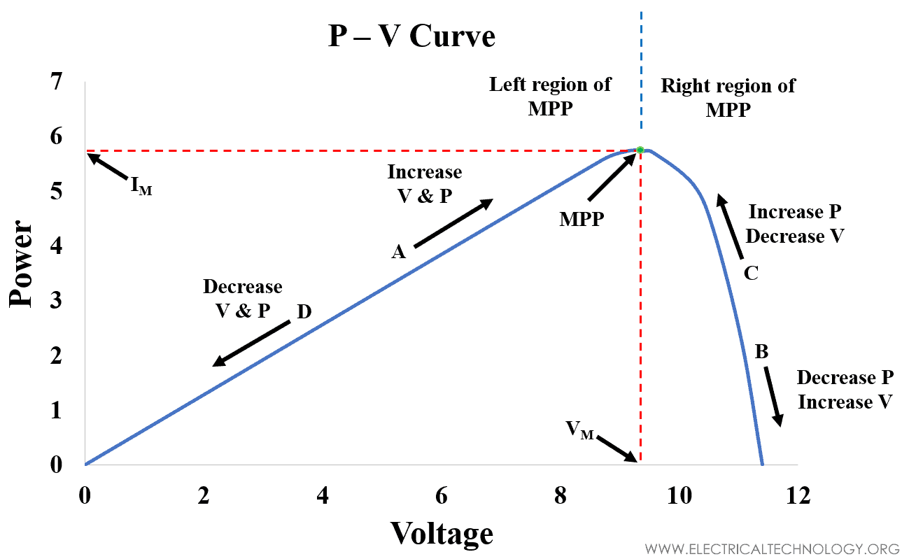 PV Curve P&O - PERTURB AND OBSERVE METHOD