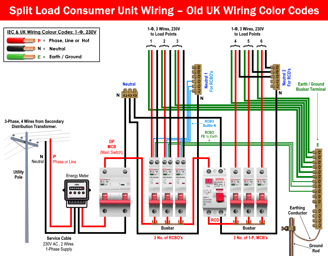 Split Load Consumer Unit Wiring – Old UK Wiring Color Codes