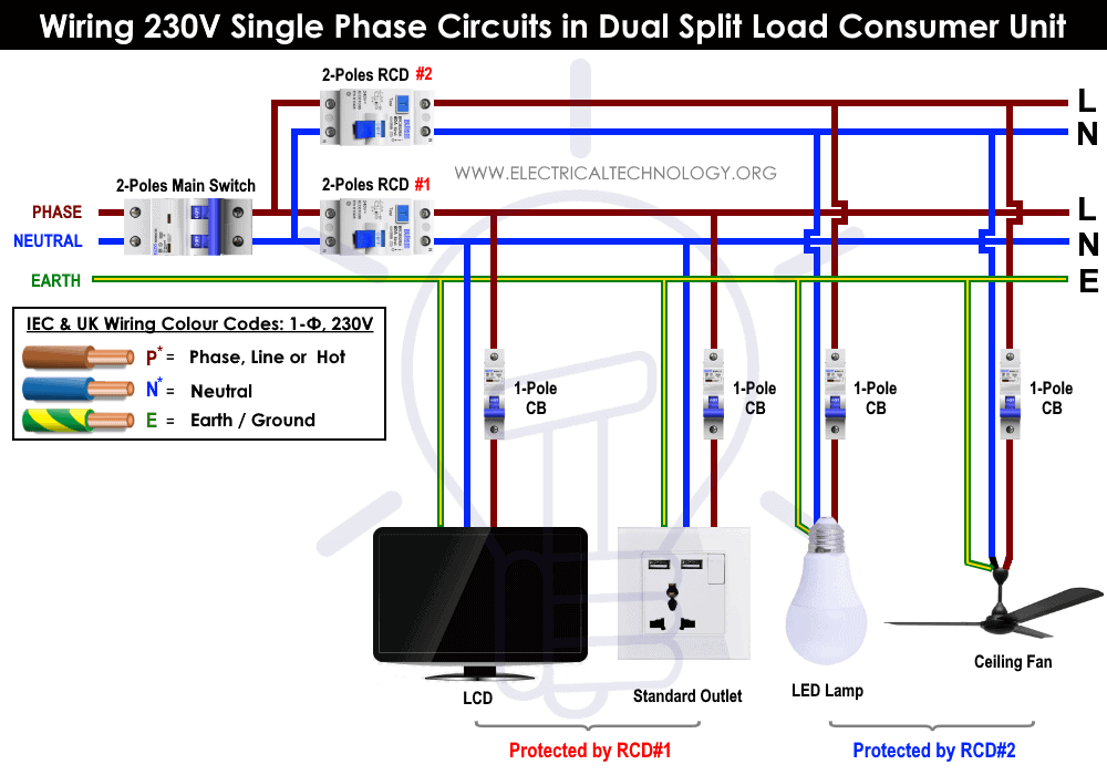 Wiring 230V Single Phase Circuits in Dual Split Load Consumer Unit