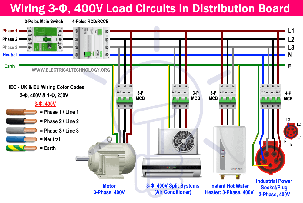 Wiring 3-Phase, 400V Load Circuits in 3-Φ Distribution Board