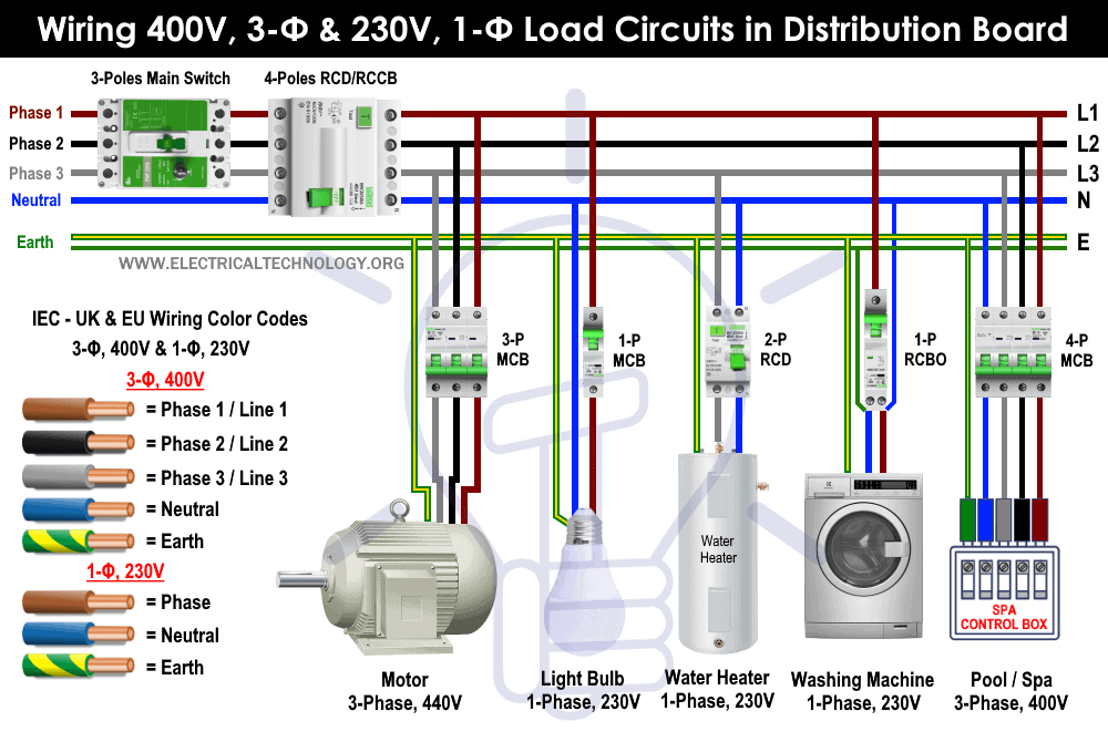Wiring 400V, 3-Φ & 230V, 1-Φ Load Circuits in Distribution Board