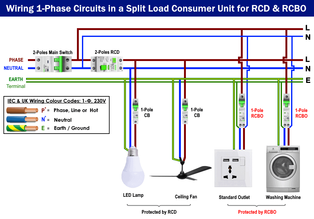 Wiring Single Phase Circuits in a Split Load Consumer Unit for RCD & RCBO