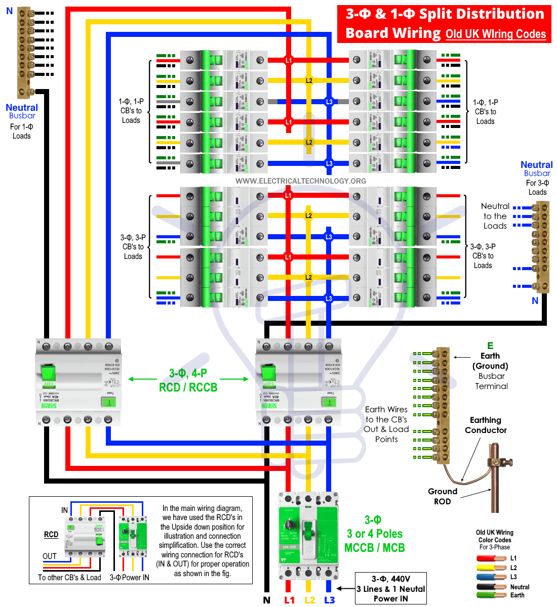 3-Phase & 1-Phase Split Load Distribution Board Wiring - Old UK Wiring Color Codes