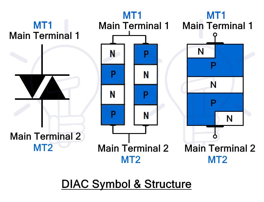 DIAC Symbol & Structure