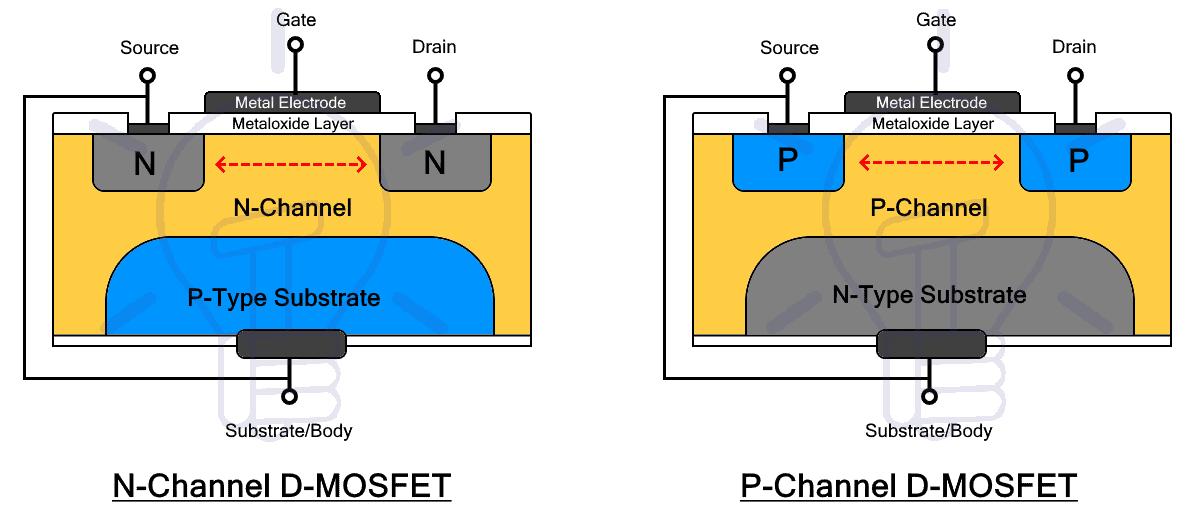 Depletion MOSFET Structure
