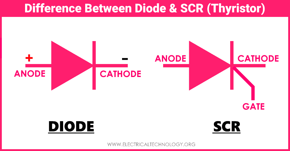 Difference Between Diode and SCR (Thyristor)