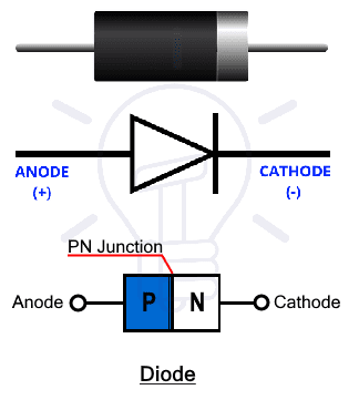 Diode Symbol & Structure