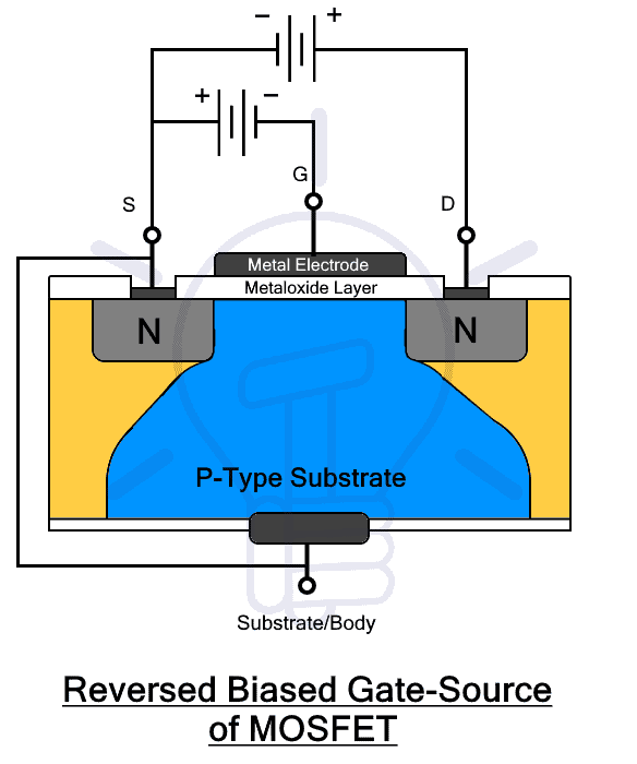 Reverse Biased Gate-Source of MOSFET