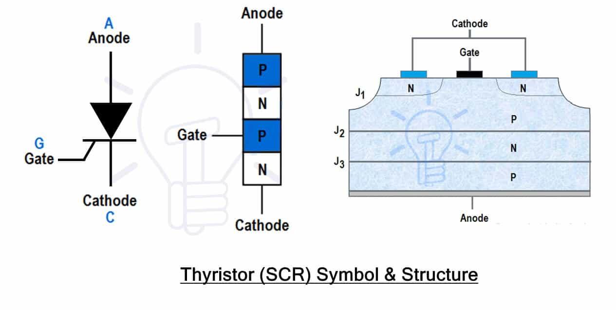SCR Symbol & Structure