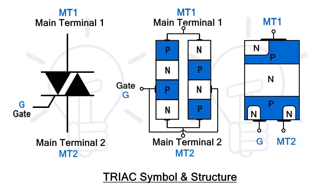 TRIAC Symbol & Structure