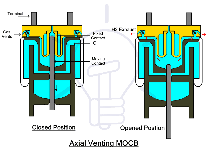 Axial Venting MOCB
